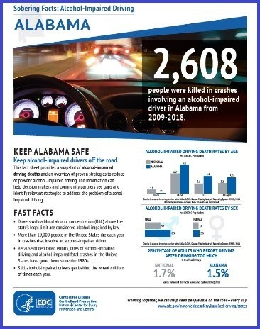 New State Fact Sheets on Alcohol-impaired Driving
